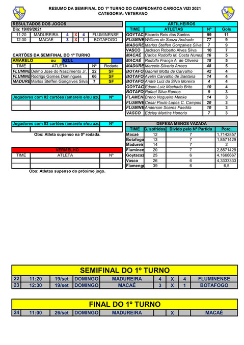 RESUMO DA SEMIFINAL 1ºT DO VETERANO - CAMPEONATO CARIOCA  2021-1.jpg
