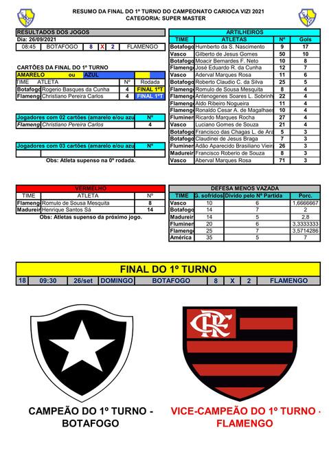RESUMO DA FINAL 1ºT DO S.MASTER - CAMPEONATO CARIOCA  2021-1.jpg
