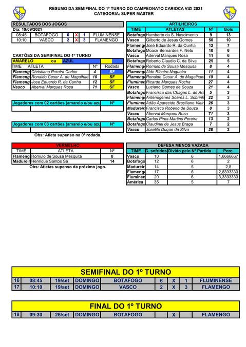 RESUMO DA SEMIFINAL 1ºT DO S.MASTER - CAMPEONATO CARIOCA  2021-1.jpg