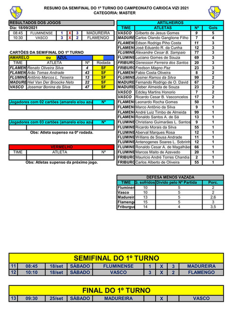 RESUMO DA SEMIFINAL 1ºT DO MASTER - CAMPEONATO CARIOCA  2021-1.jpg