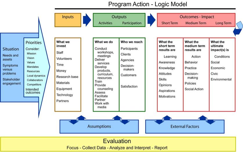 Program Evaluation An Overview – Program Evaluation