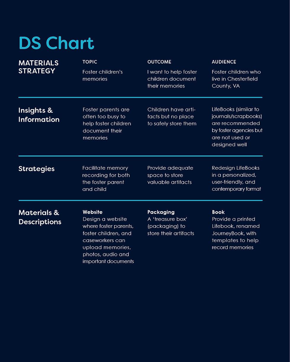 LifeMap DS Chart.jpg