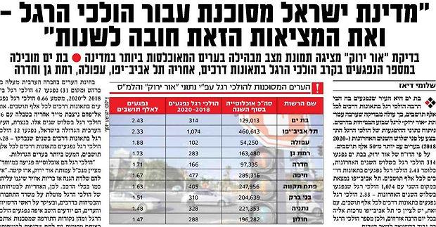ישראל היום 26.10.21 העיר המסוכנת להולכי רגל.JPG