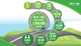 פעילות עמותת אור ירוק מצגת.JPG