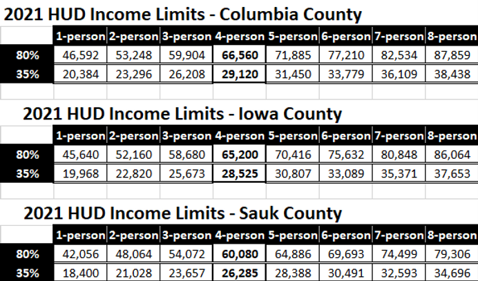 2021 HUD Income Limits.png
