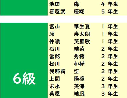 2020年12月度「あんざん級位」検定試験 合格発表。