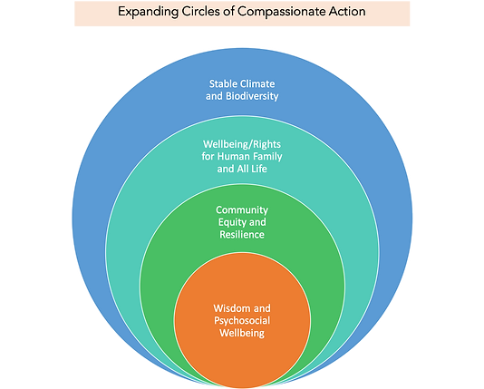 Final Expanding Circles Compassion.png