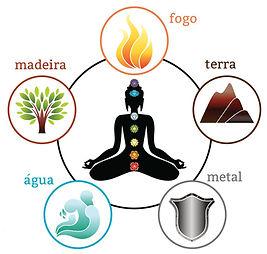 Foto de uma silhueta meditando ao centro, com 5 elementos em torno dela