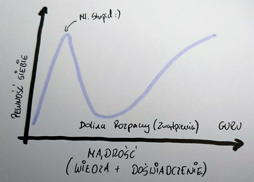Efekt Krugera-Dunninga a samodoskonalenie się!