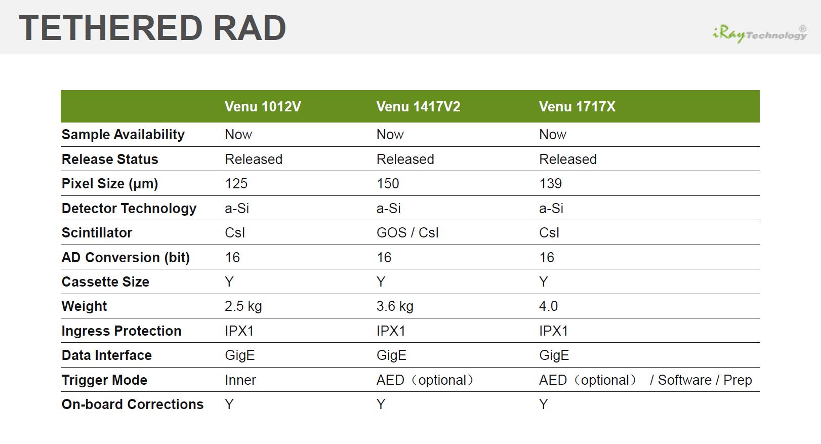 tethered Rad