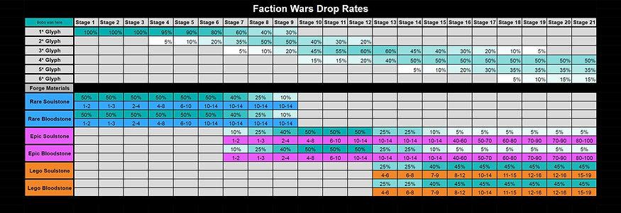 RAID_Drop_Rates_Faction_Wars.JPG