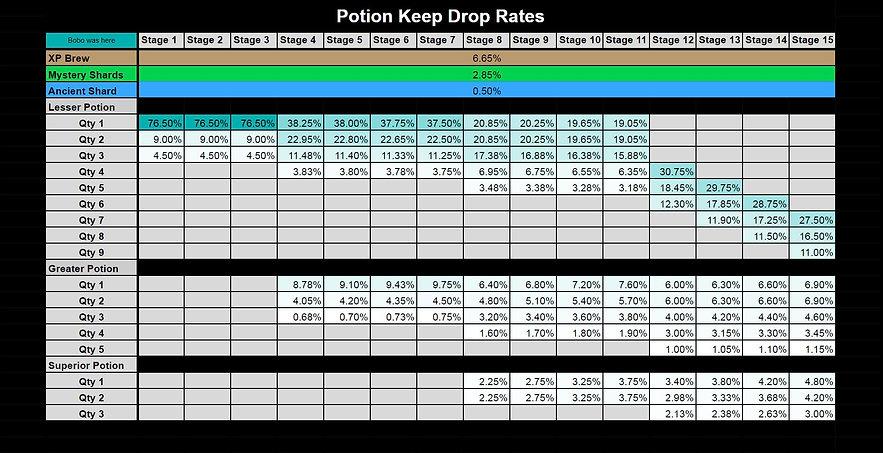 RAID_Drop_Rates_Potion_Keep.JPG