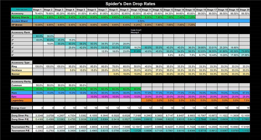 RAID_Drop_Rates_Dungeon_Spider.JPG