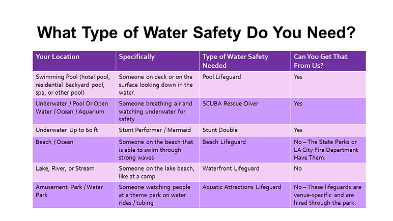 Find a water safety or lifeguard for fil