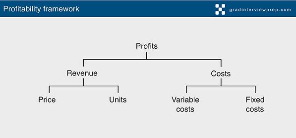 Profitability framework.png
