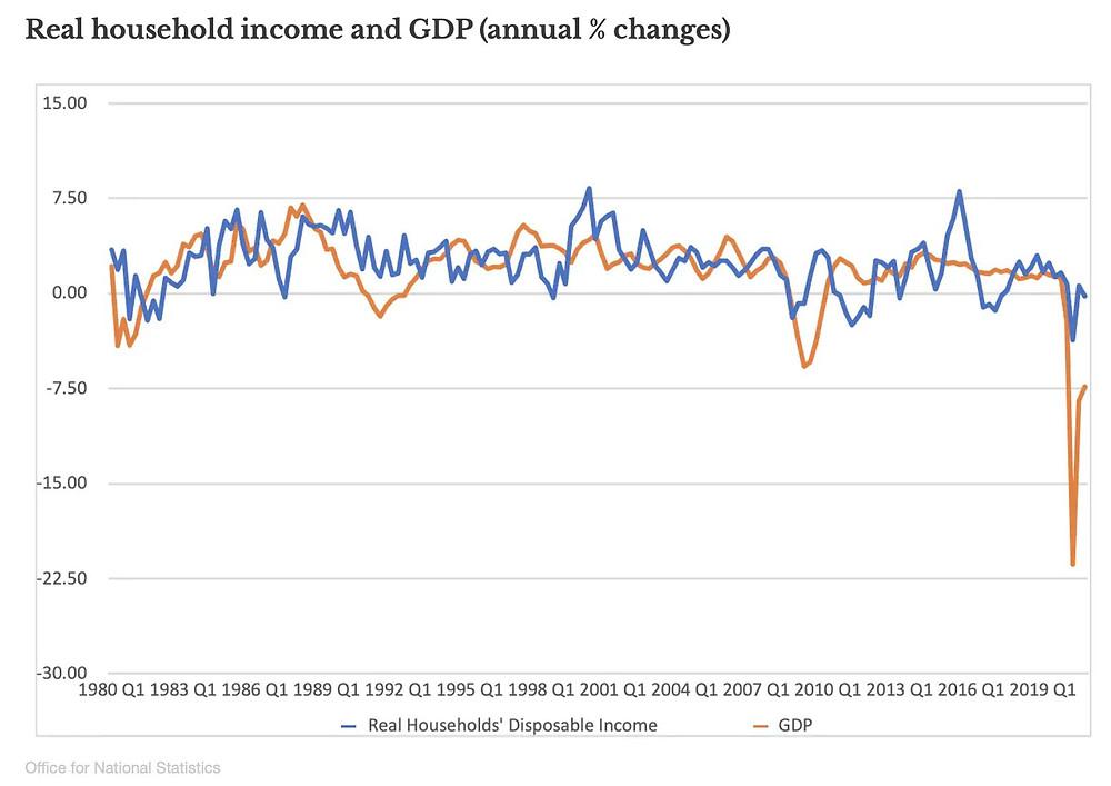 Real household income & GDP change - The Simon Deen Real Estate Blog