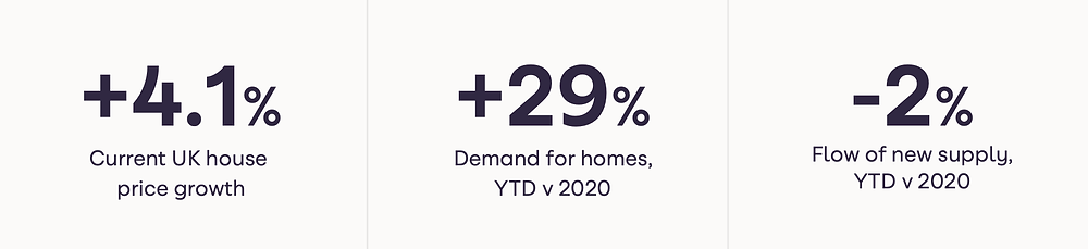 Current UK house price growth