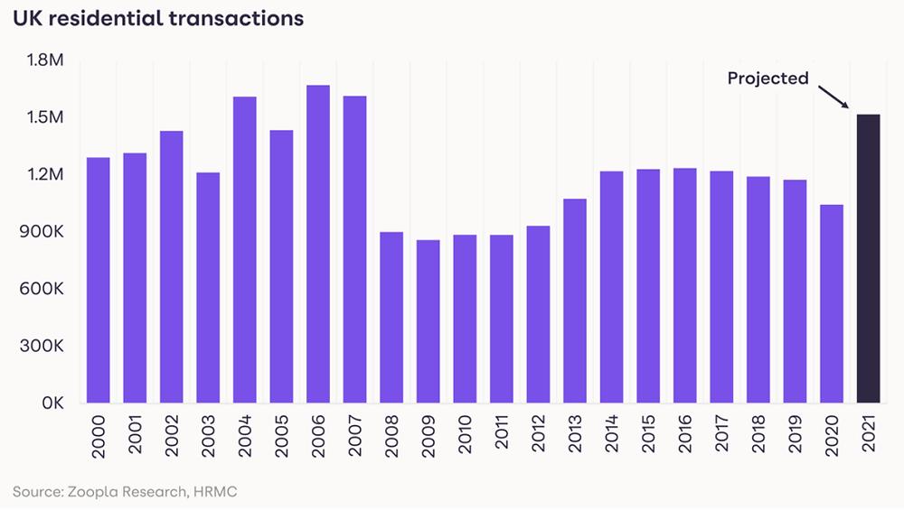 UK residential transactions