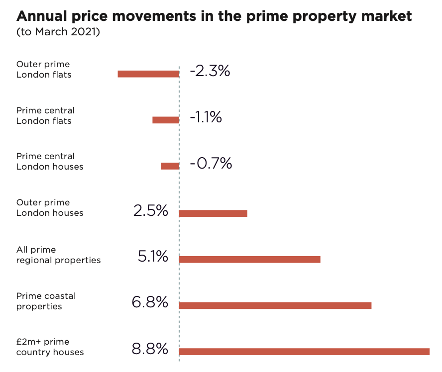 Annual price movements in the prime property market