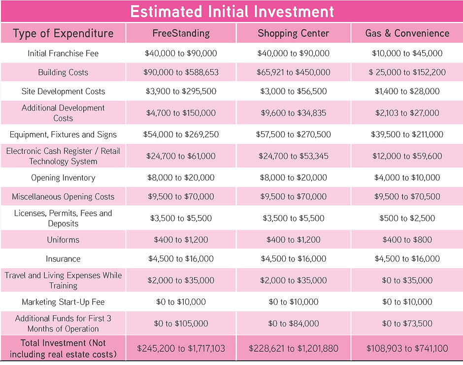 DD Investment Table.png