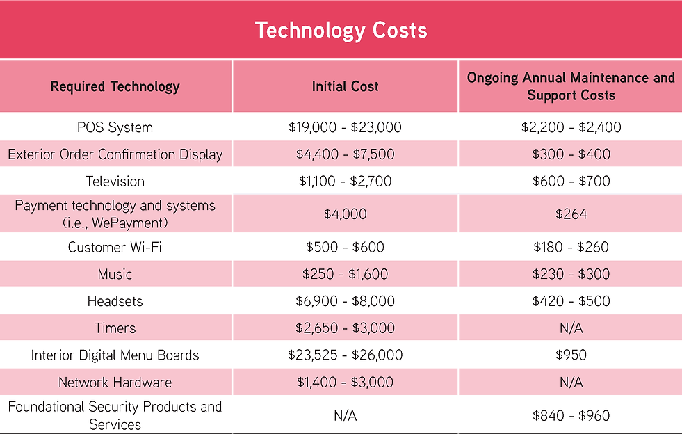 Technology Costs.png