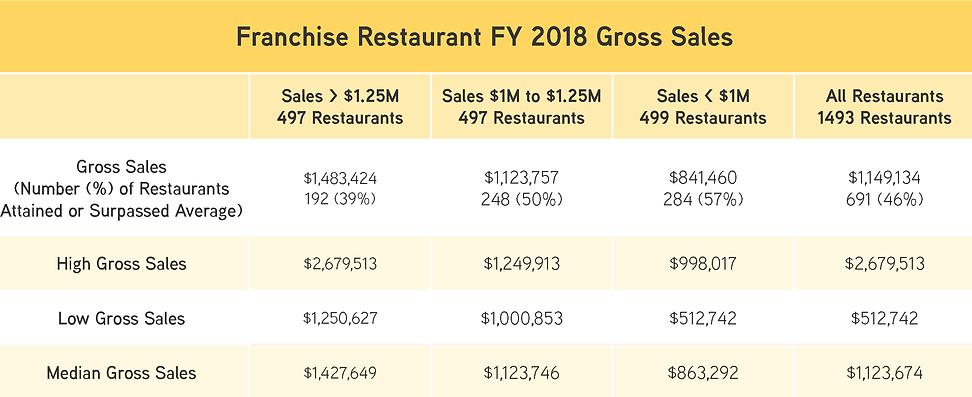 franchise restaurant gross sales.png