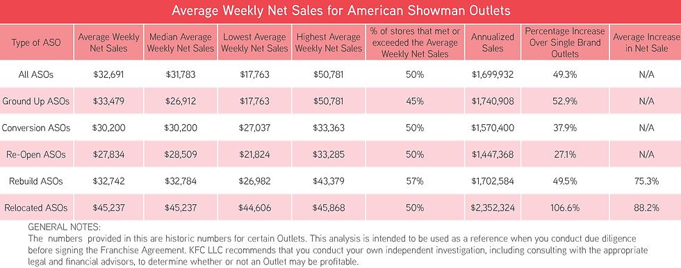 KFC Average weekly net sales.png