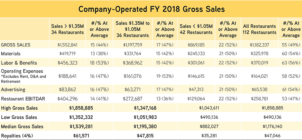 company-operated gross sales.png