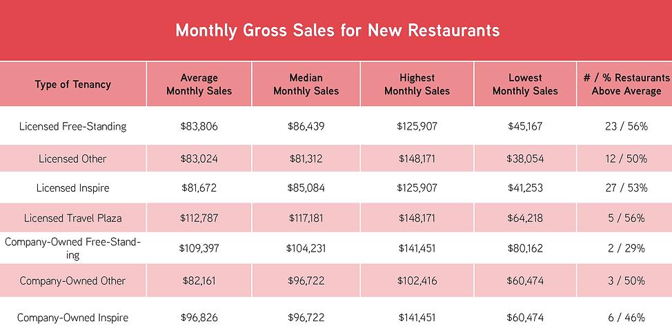 New Restaurant Gross Sales.png