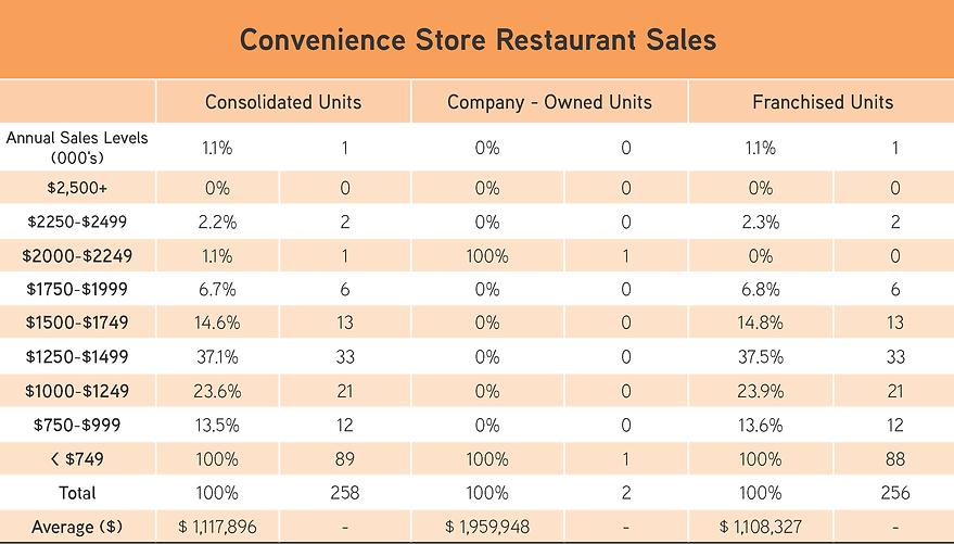 Convenience Store Sales.png