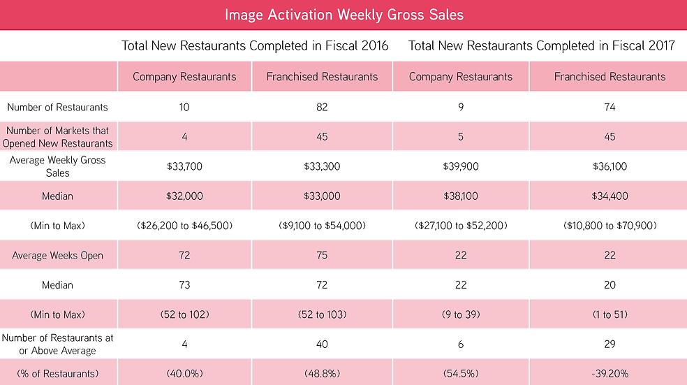 Weekly Gross Sales.png
