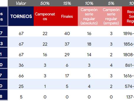 Winterballdata determina cuál es el mejor equipo en la historia de LIDOM en base a estadísticas