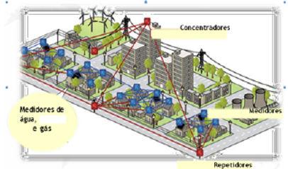 sistema de gerenciamento agua gas.jpg