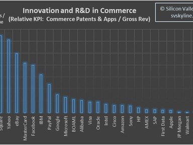 Concentration of R&D and Innovation in Commerce: Ranking of Select Companies