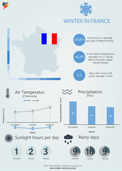 Winter in France - Inforgraphic