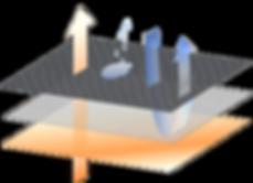 POLARTEX - Anwendung in Vulpé Handschuhen
