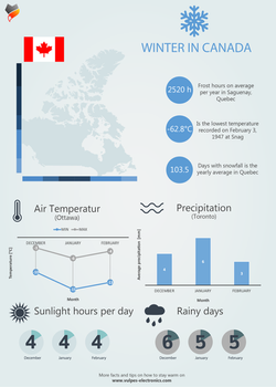 Winter in Canada - Inforgraphic