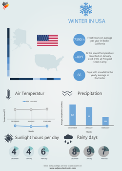Winter in USA - Inforgraphic