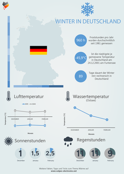 Winter in Deutschland - Inforgraphic