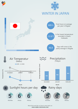 Winter in Japan - Inforgraphic