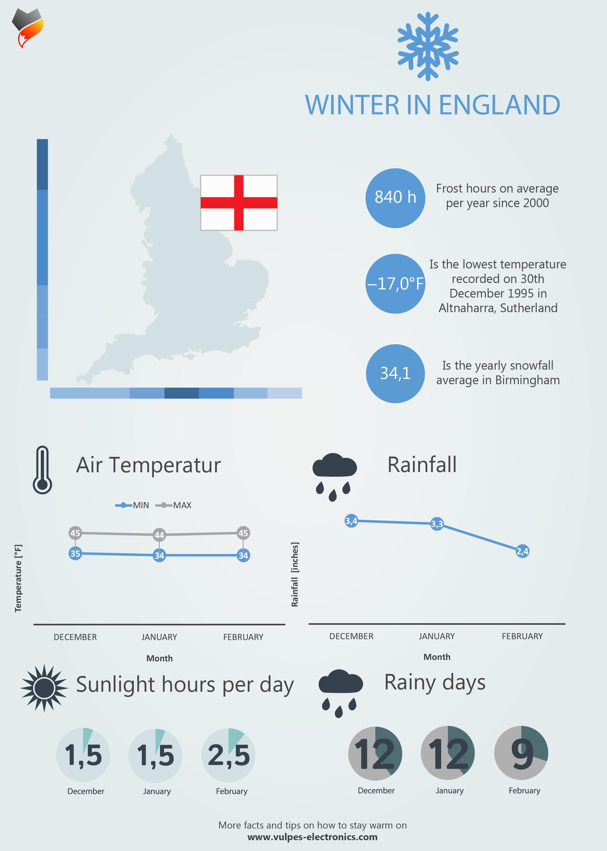 Winter in UK