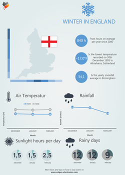 Winter in UK - Inforgraphic