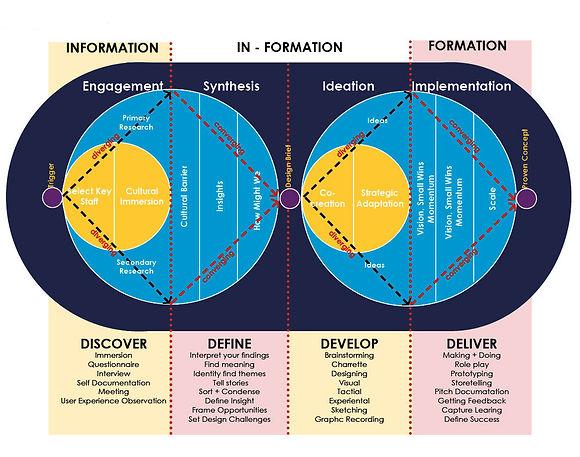 Human Centred Design Double Diamand.jpg