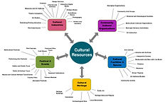 Cultural Resouces.jpg