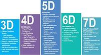 3D,4D,5D,6D,7D.jpg