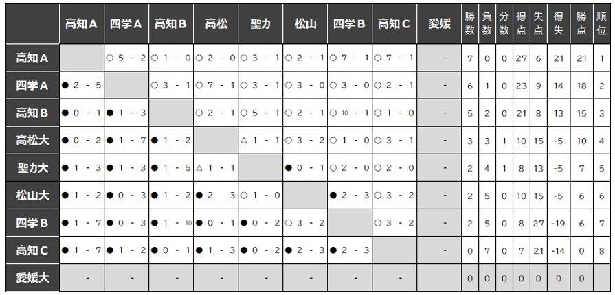 Iリーグ星取り.jpg