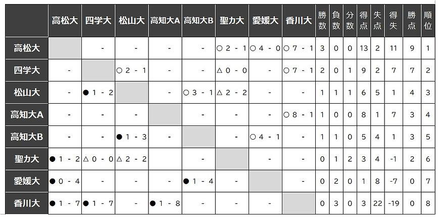 2021_SU-I 星取表.jpg