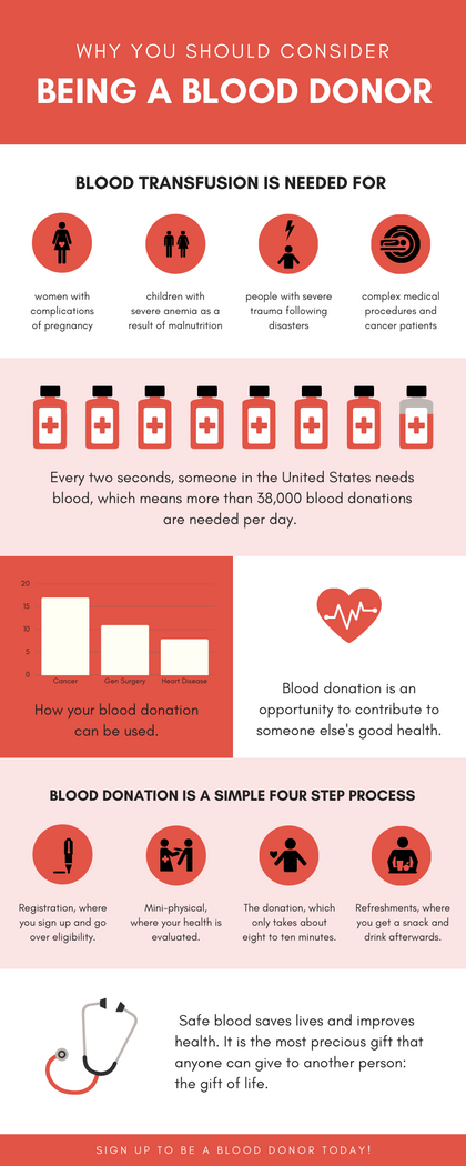 Blood Donation Infographic.png