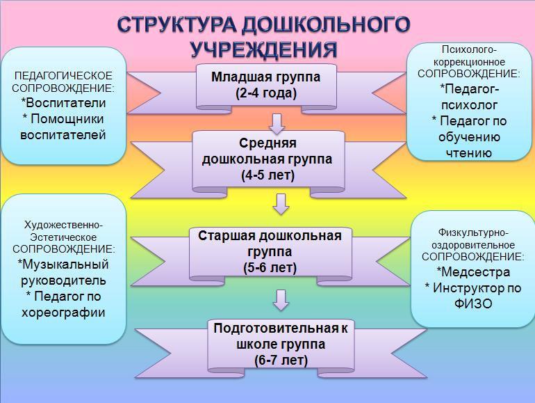 структура-дошкол-учрежд-1.jpg