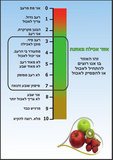 מדד שובע ורעב